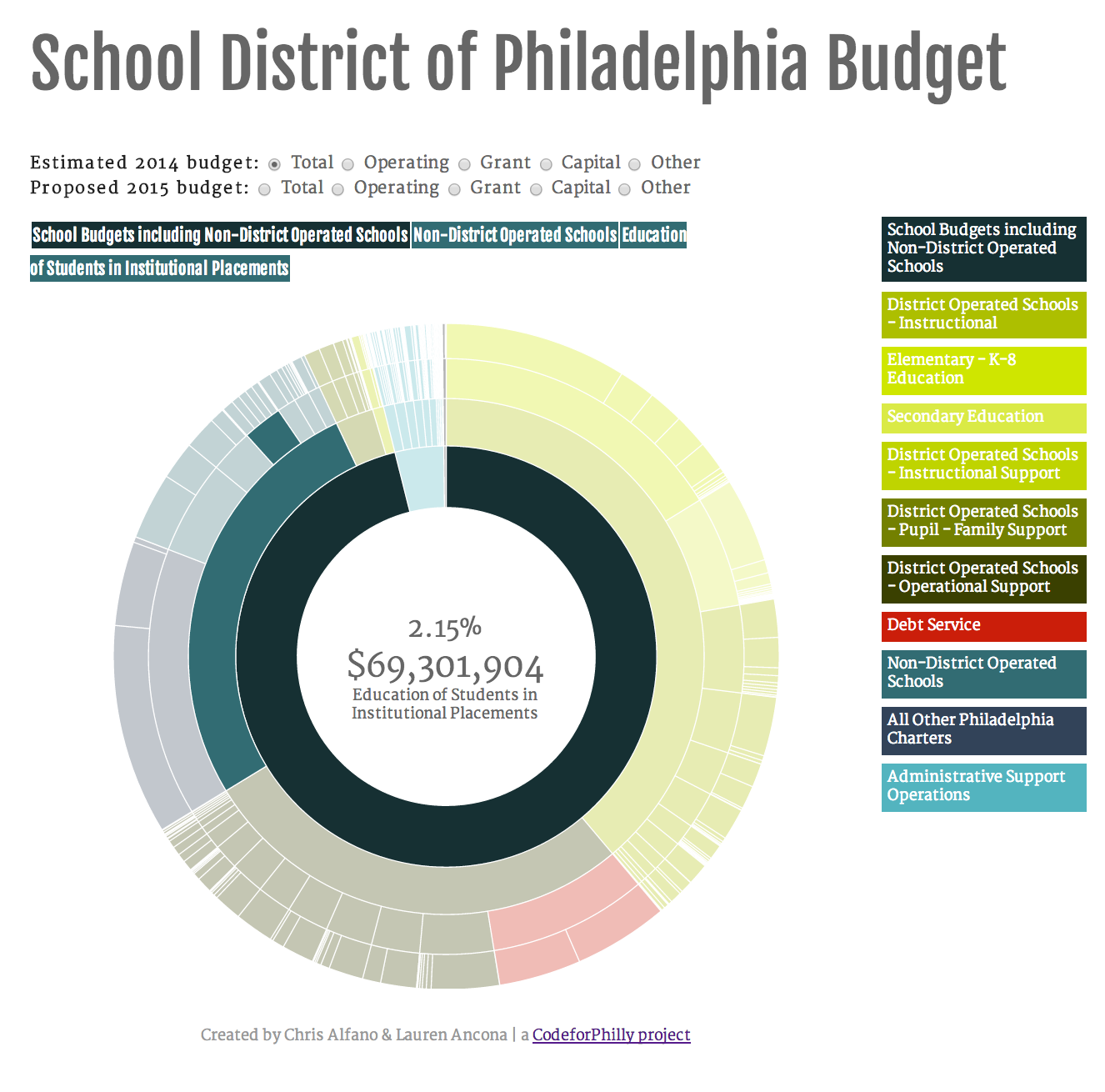 Budget Visualizer